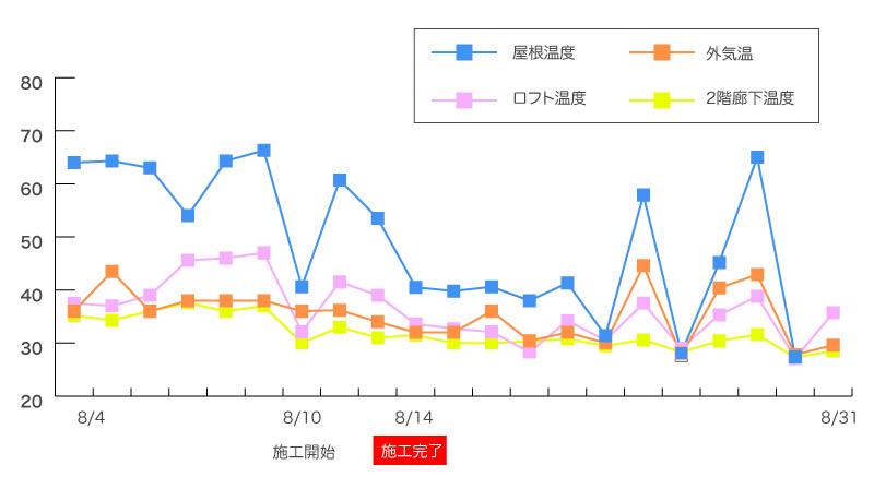 タフコート効果測定グラフ