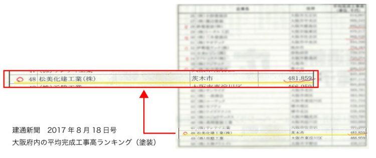建通新聞 大阪府内の平均完成工事高ランキング(塗装