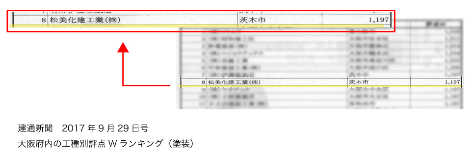 建通新聞 大阪府内の工種別評点Wランキング(塗装)