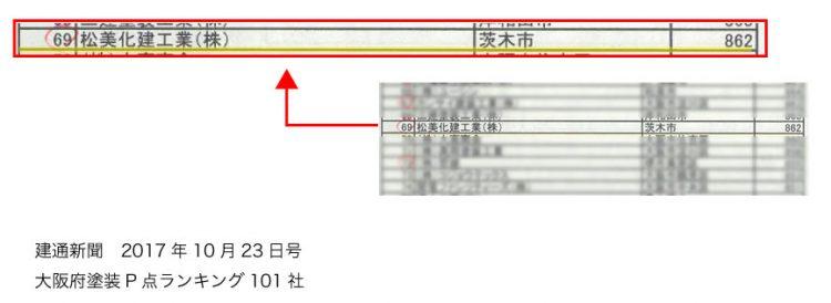 建通新聞:大阪府塗装P点ランキング101社