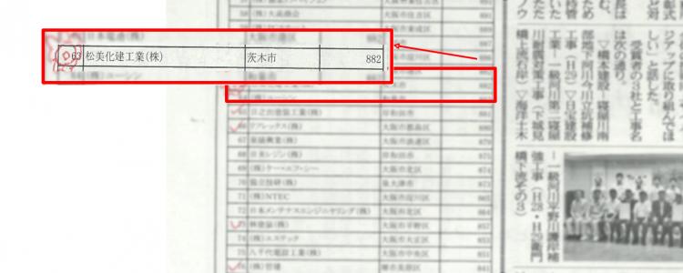 建通新聞(2018年9月11日号)の大阪府塗装P点ランキング